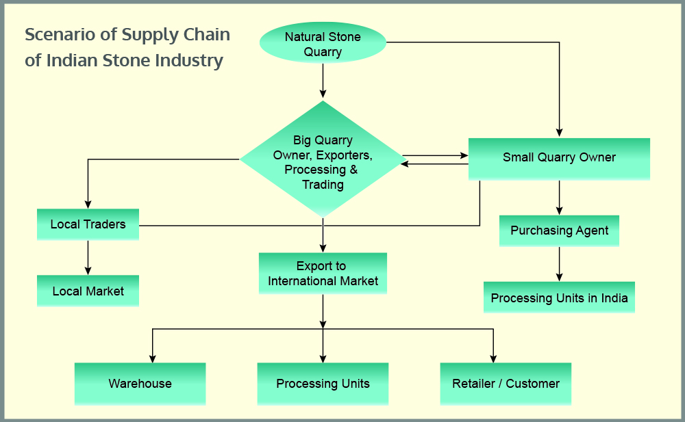 Marble industry supply chain