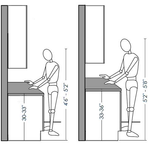 Kitchen Ergonomics And Height Of Your